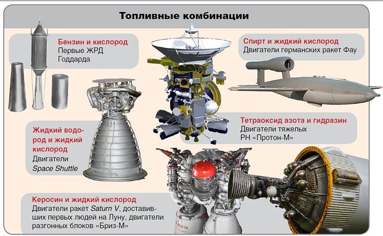 Стоимость литра ракетного топлива